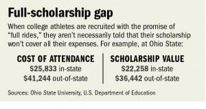 NCAA scholarship chart