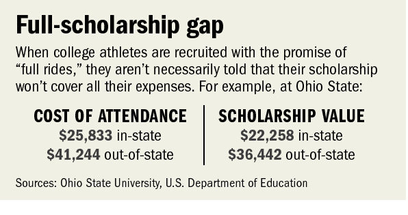 college athletes debate Pay college athletes college sports is a big-money business, with football and basketball programs generating millions of dollars in revenue every year while coaches and athletic directors in division i programs routinely score seven-figure contracts, student-athletes are currently prohibited from sharing in the profits.
