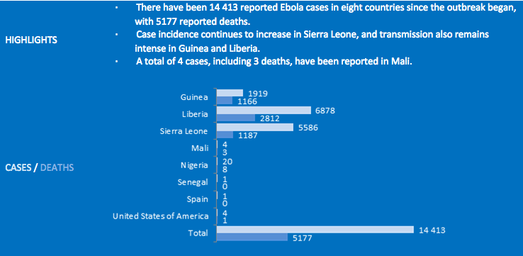 Recent statistics on Ebola cases to death ratio. Source: www.who.int