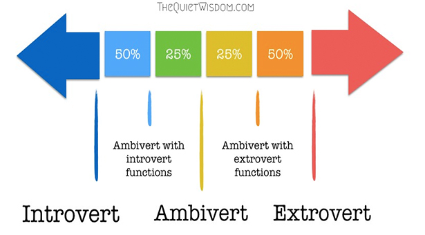 Introvert or Extrovert   Greenville University Papyrus