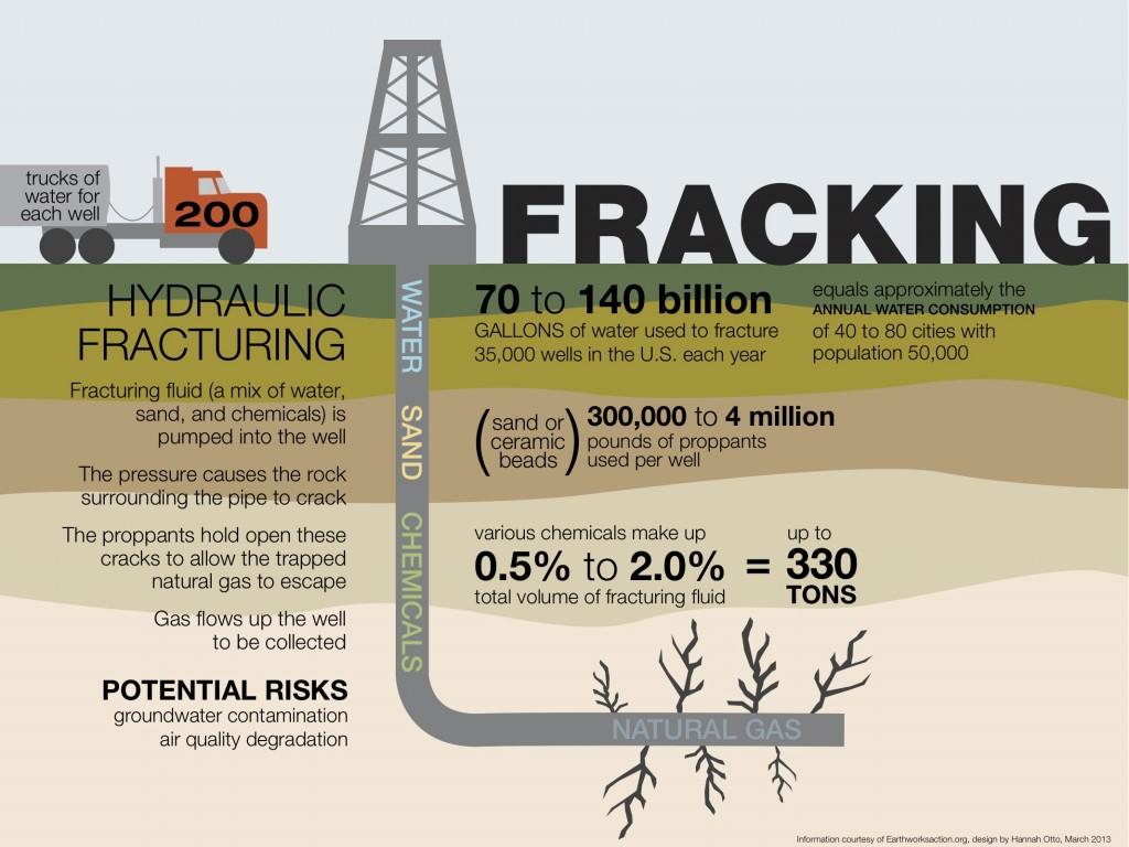 fracking infogram