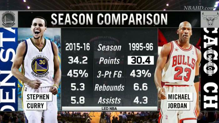 Season Comparison